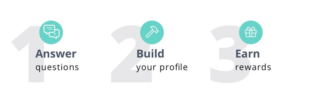PureProfile-How It Works
