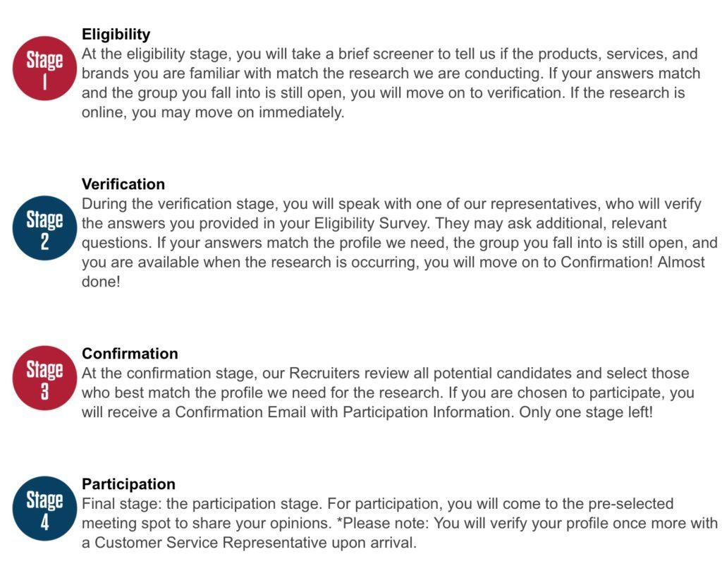 Focusgroup.com eligibility
