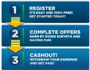 How OneDayRewards Works
