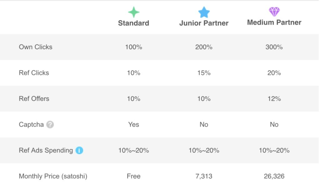 Coinpayu membership levels